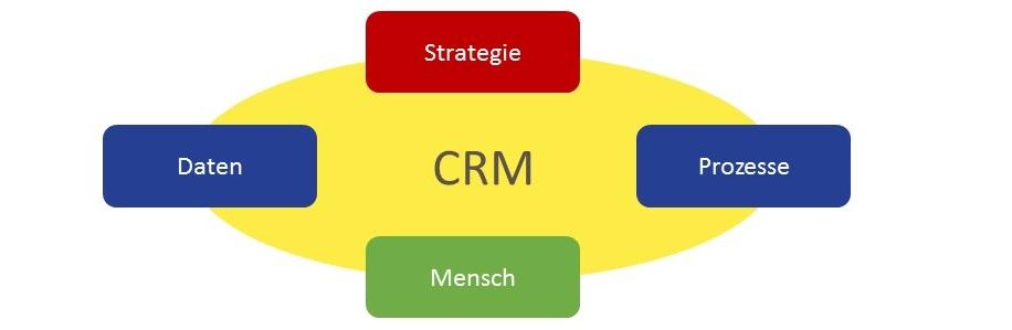 CRM - Erfolg hat viele Dimensionen