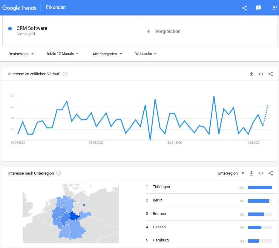 Relevanten Content über Google Trends finden